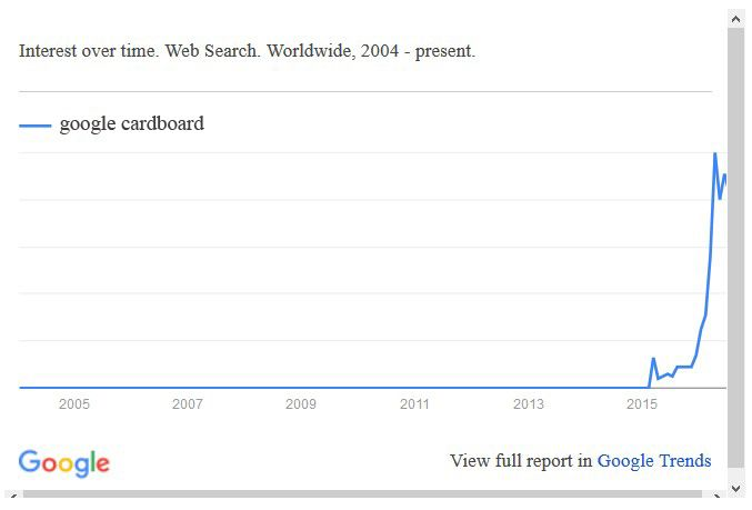Популярность запроса «Google Cardboard»