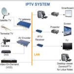 IPTV является «маленькой, но растущей» частью вещательного ландшафта